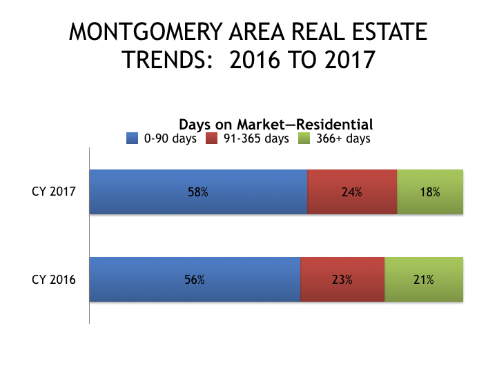 2016-to-2017-montgomery-area-real-estate-trends 3.001