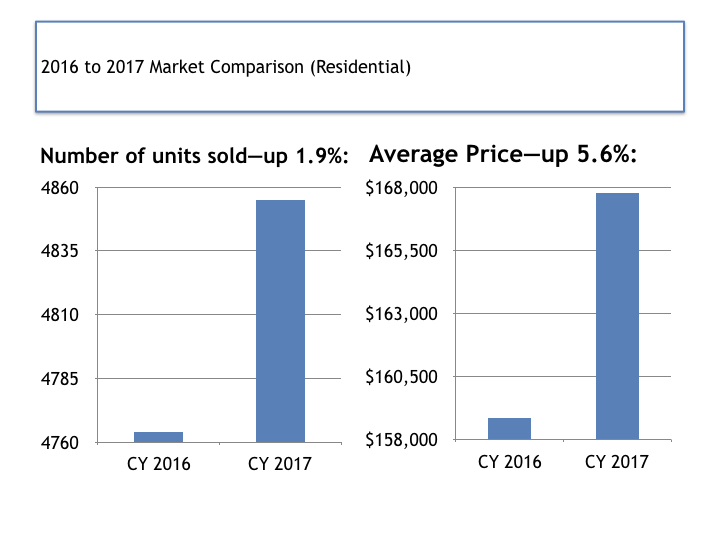 2016-to-2017-montgomery-area-real-estate-trends 3.002