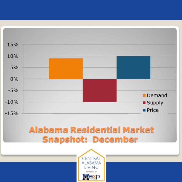December Residential Snapshot graph