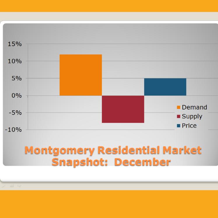 Montgomery Residential Market Snapshot