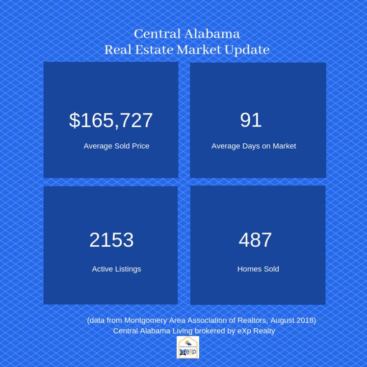 Central Alabama Real Estate-August 2018 Market Update (1)